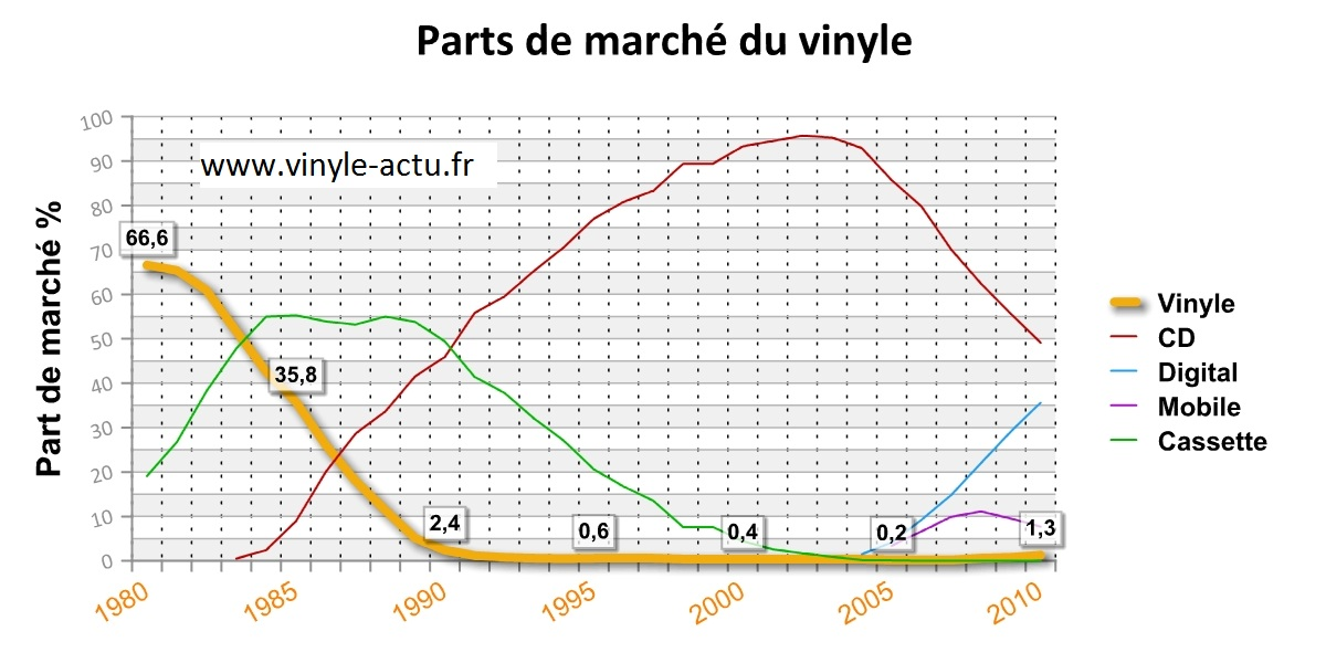 parts de march du vinyle depuis 1980 de l 39 apog e au d clin vinyle actu. Black Bedroom Furniture Sets. Home Design Ideas