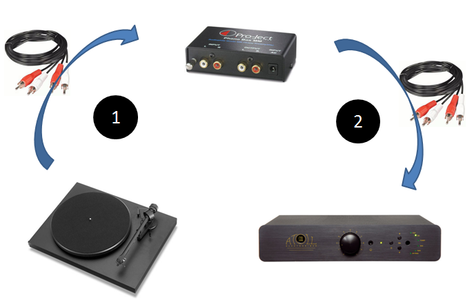 comment installer un préampli phono ?
