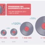 Industrie du vinyle : les chiffres 2017